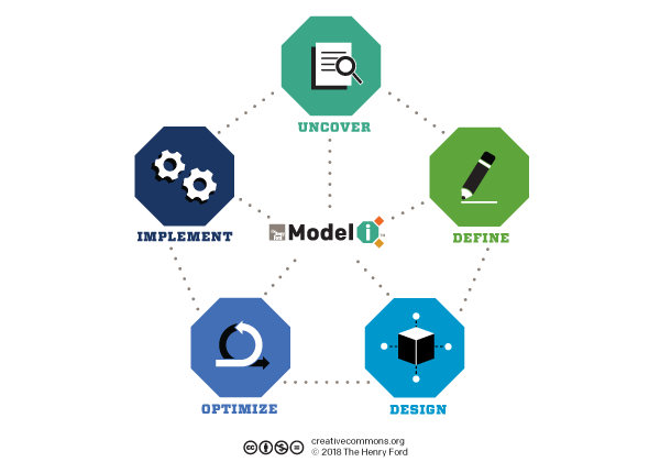 Model I Actions of Innovation Map